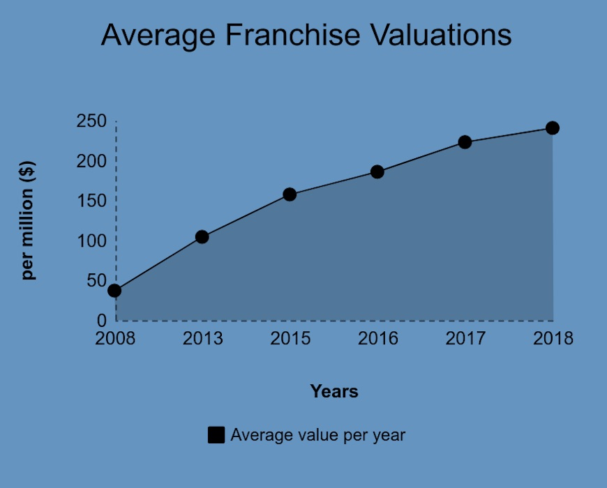 MLS Average Franchise Valuations