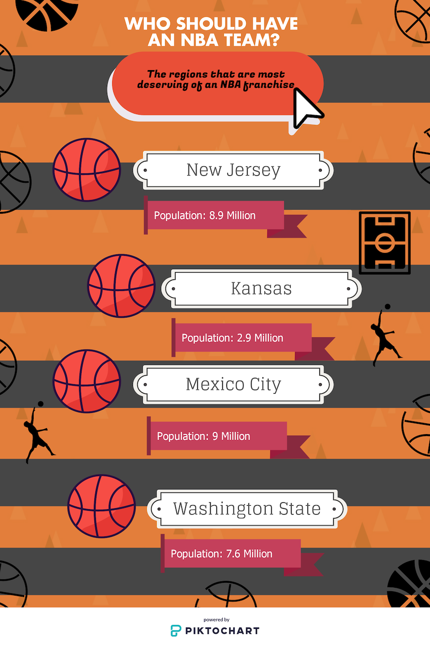 States that should have NBA teams