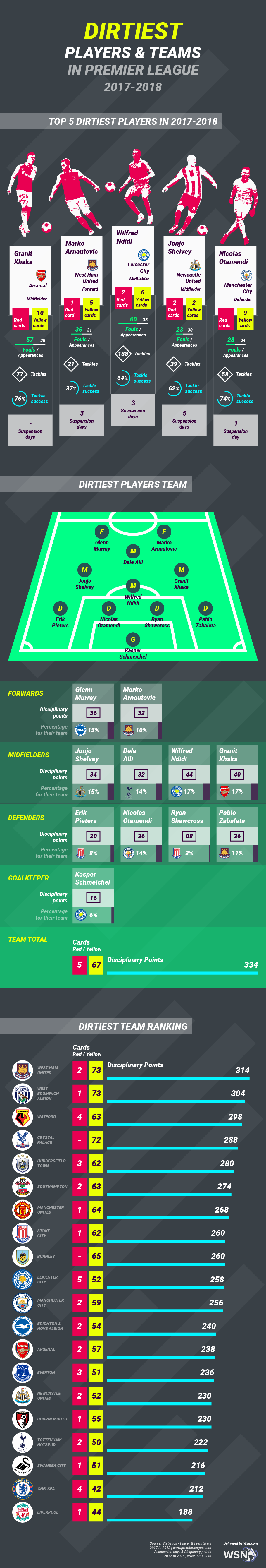 Dirtiest teams and players in the Premier League 2017-2018 Infographic