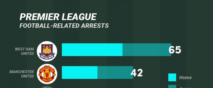 Premier League Football-Related Arrests in 2016/2017 (Infographic)