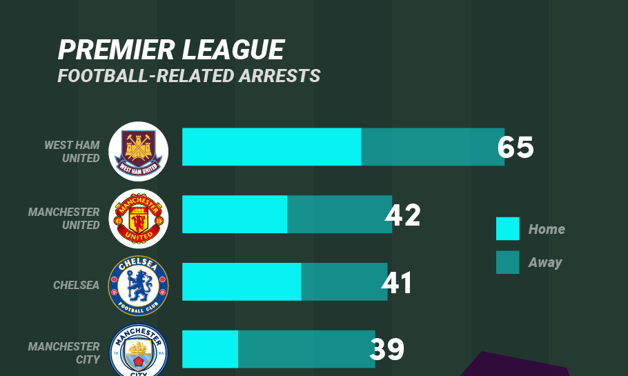 Featured image of Premier League Football Related Arrests inforgraphic