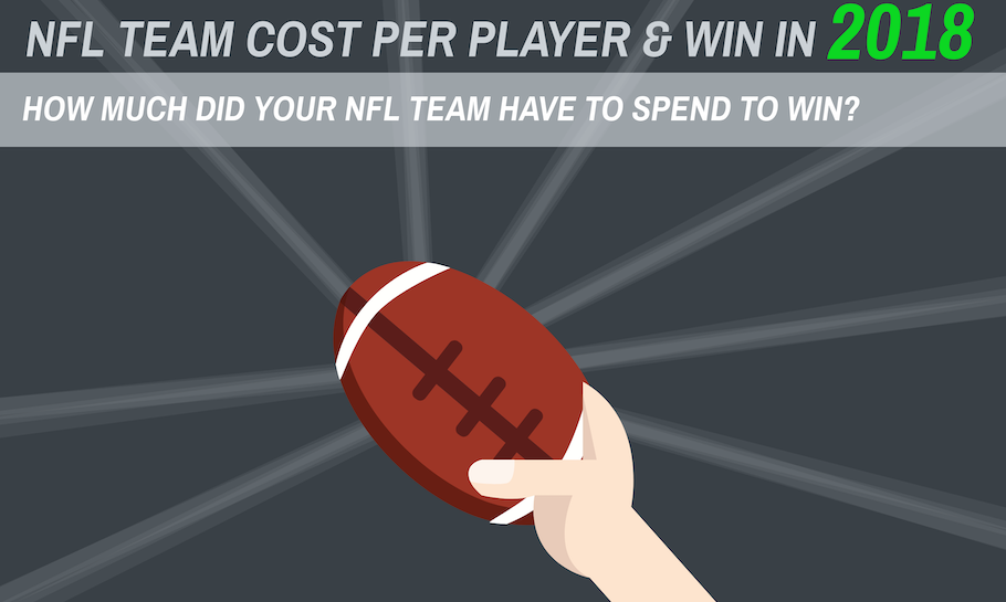 Cropped version of NFL team cost per win infographic
