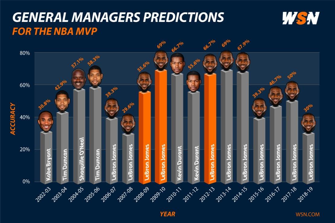 GM Predictions for NBA MVP