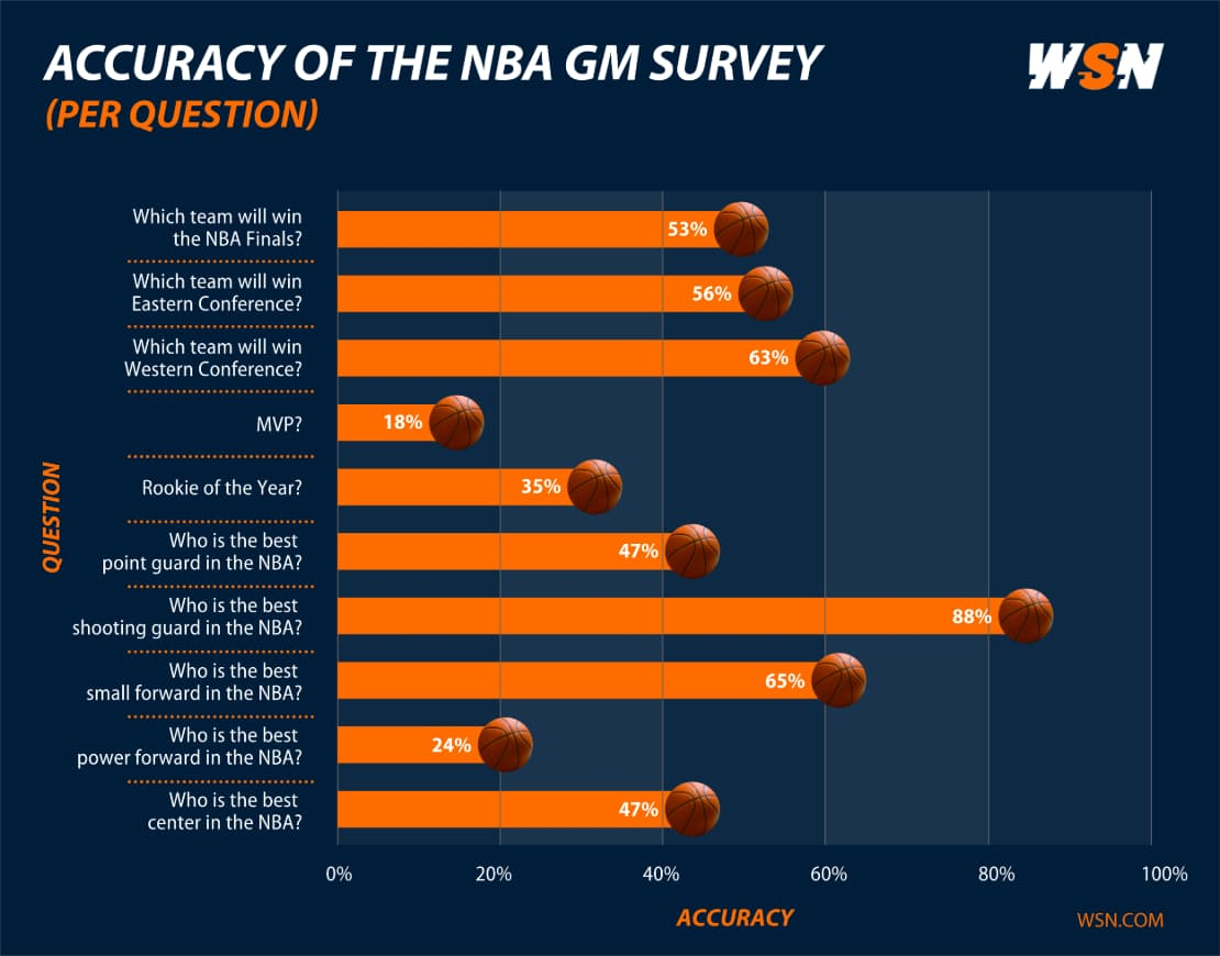 Accuracy NBA GM Survey