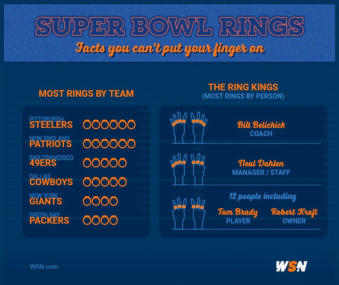 Super Bowl Most Rings Infographic
