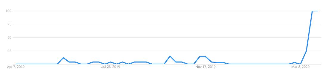 Belarus soccer trend in US